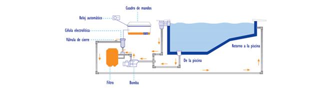 Cloradores Salinos domésticos autolimpiables CP12, CP23, CP85 y CP125 de Naturalchlor