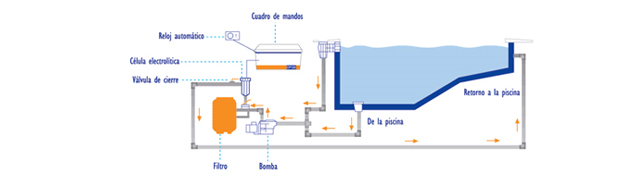 clorador-salino-autolimpiables-cp-naturalchlor-diagrama