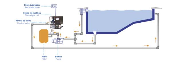 Clorador Salino comercial autolimpiable SMCP100 – SMCP150 de Naturalchlor