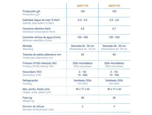 clorador-salino-comercial-smcp-naturalchlor-tecnicas