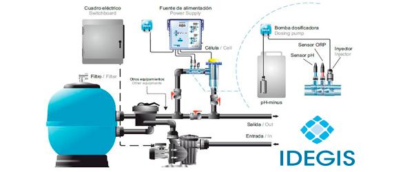 creciente-demanda-de-cloradores-salinos